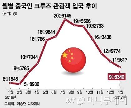자료=한국관광공사