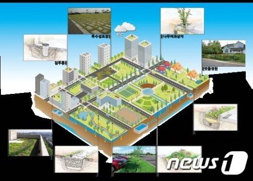도시 저영향개발기법 적용 개념도(환경부 제공)© News1