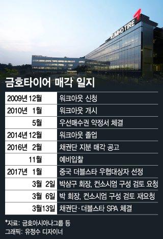 박삼구, 금호타이어 인수 배수진…협상종결 카운트다운