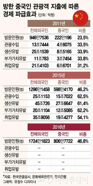 방한 중국인 관광객 지출에 따른 경제 파급효과 /그래픽=유정수 디자이너