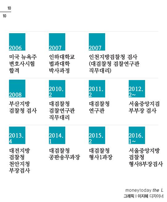 [카드뉴스] 박근혜 前 대통령 검찰출석…변호인단 vs  검사