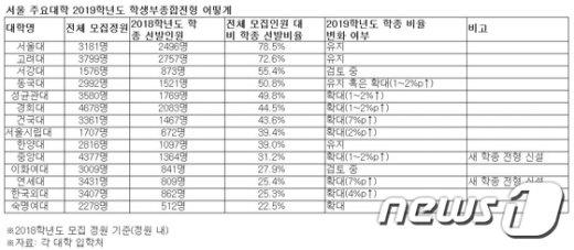 서울 주요대학 2019학년도 대학 수시모집 학생부종합전형 변화© News1