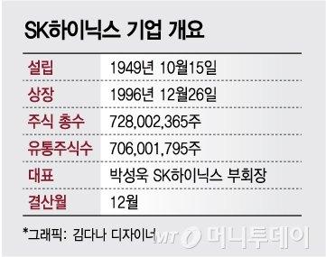 '희로애락' 하이닉스, 껌값 주가→시총2위까지