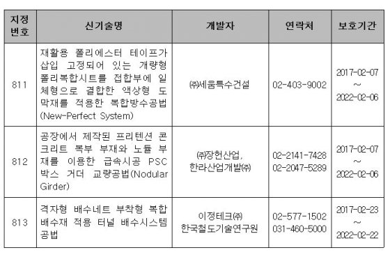 신기술 개발자 현황/사진제공=국토교통부