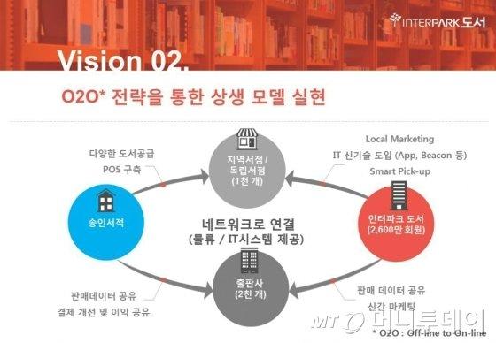 인터파크는 이날 O2O전략을 확장하는 등의 내용을 포함한 송인서적 인수 이후 비전을 발표했다. /사진제공=인터파크