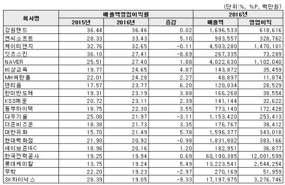 2016년 코스피 영업이익률 상위 20개사 /자료=한국거래소