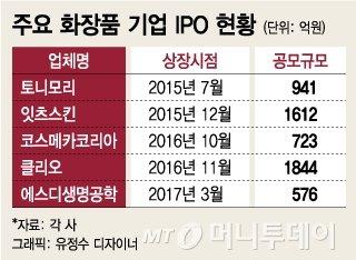 """""""왕서방 빈자리 크네""""…IPO 늦추고, 매각도 올스톱"""