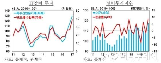삼성·SK·LG, 반도체·디스플레이 설비투자 성장률 높였다