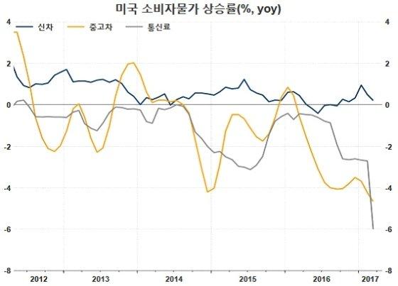 / 자료=Thomson Reuters Datastream, 글로벌모니터