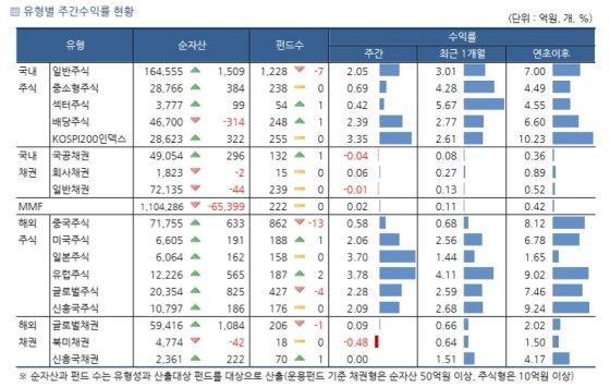 자료=한국펀드평가