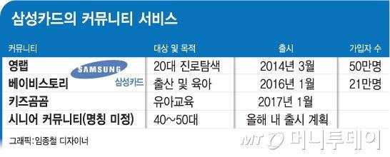 """""""요람서 무덤까지"""" 커뮤니티 확장하는 삼성카드"""