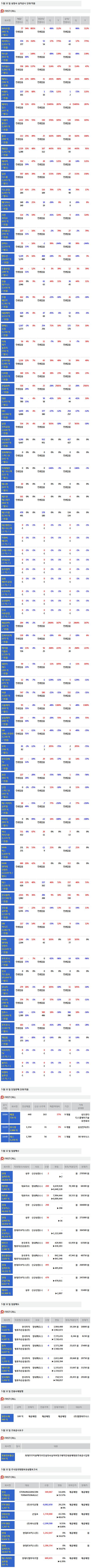 [주식정보]12일 상장사 공시현황