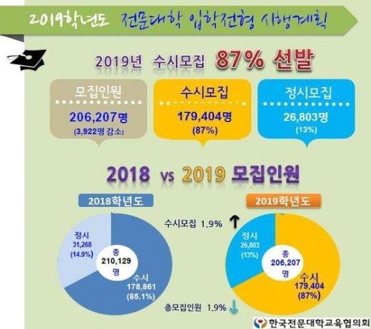 전문대 입시에서 수시모집 비중은 2014학년도에 처음 80%를 넘어선 이후에도 계속 높아져 2018학년도에는 87%를 수시에서 뽑는다. (한국전문대학교육협의회 제공) © News1
