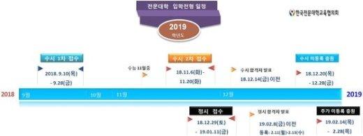 2018학년도 전문대 입학전형 일정. (한국전문대학교육협의회 제공) © News1