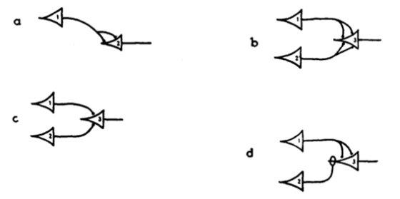 그림2.  맥컬럭과 핏의 논문에 나오는 뉴런 작용의 모델들. 예를 들어, c의 경우에는 뉴런 3의 임계값이 2인가 1인가에 따라서 각각 AND Gate로도, 혹은 OR Gate로도 작동한다.