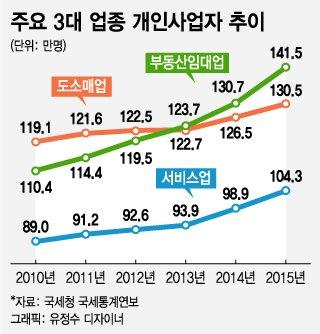 """한국서 개인사업자 1위는 '부동산임대업자'…""""이게 나라냐?"""""""
