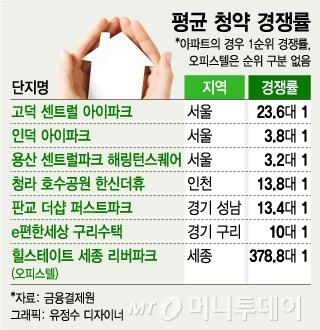 6·19 대책에…인천·구리도 풍선효과 조짐