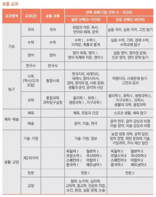 2015 개정 교육과정 고교 선택과목(2·3학년 과정) 목록 © News1