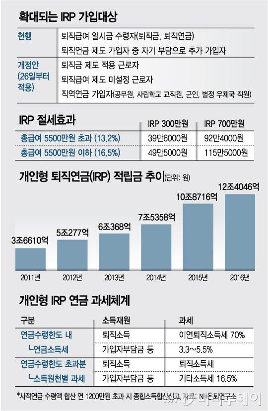 문턱 낮아진 IRP,  자영업자·공무원도 700만원 세액공제