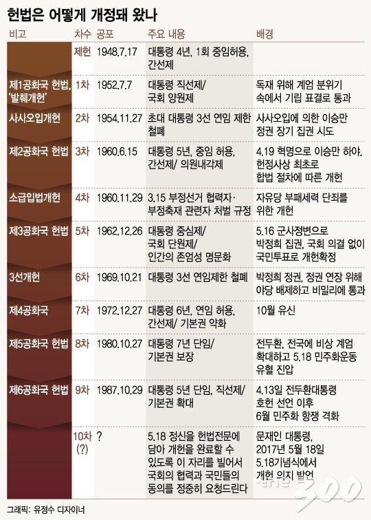 내년 6월 국민투표 향해 달리는 개헌특위…발목잡는 '국회공전'