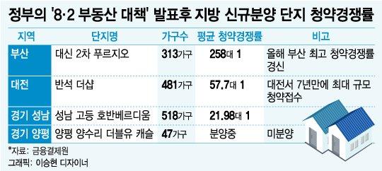 8·2대책 풍선효과? 부산·대전 '열기'…경기는 '되는곳만'