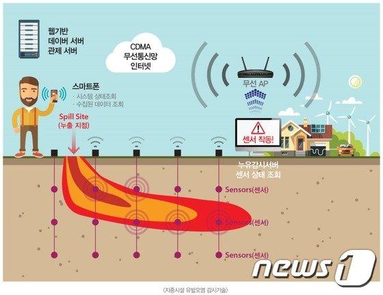 지중시설 유발오염 감시기술 (환경부 제공) © News1