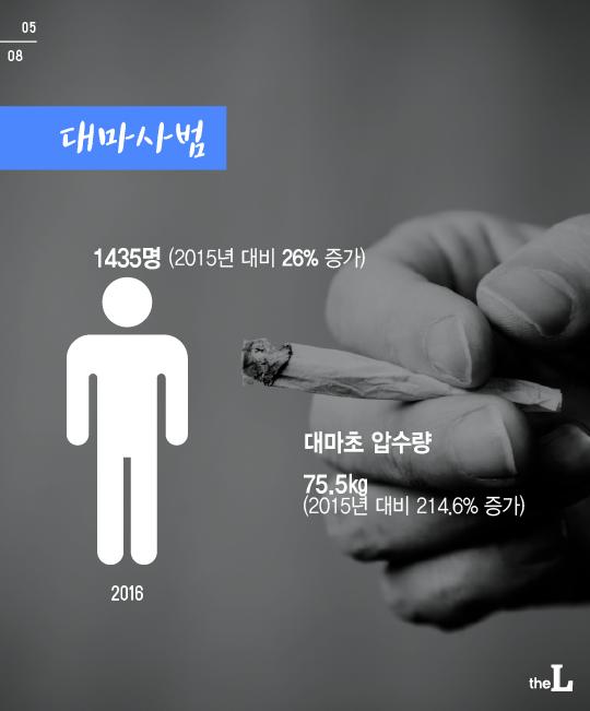 [카드뉴스] 급증하는 마약 범죄…왜?