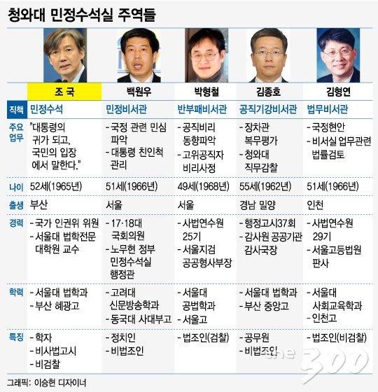 문재인정부 민정수석실 구성. 2018.9.11./그래픽=이승현 디자이너