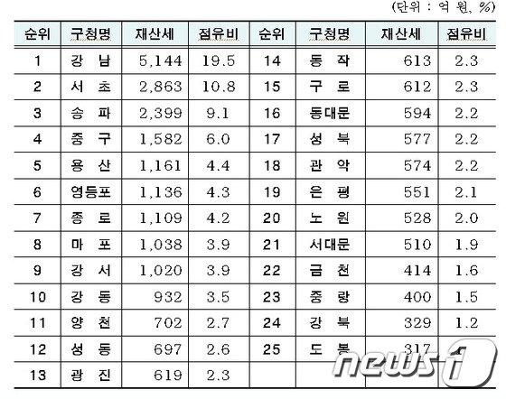 서울시 9월 자치구별 재산세 부과 현황(서울시 제공)© News1