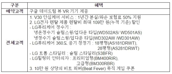 LG전자, 14일부터 'V30' 예약판매 돌입