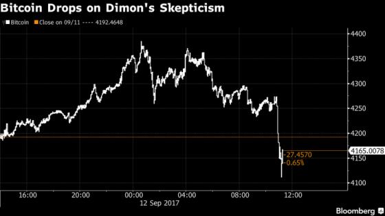 다이먼 CEO의 비트코인 혹평이후 비트코인 가격 급락. /사진=블룸버그