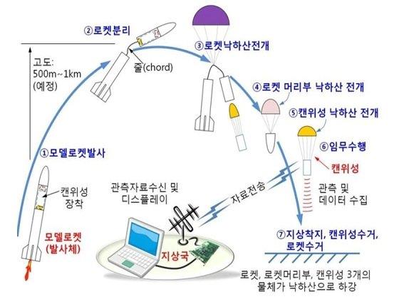 캔위성 발사 및 운용 개념도/자료=과기정통부