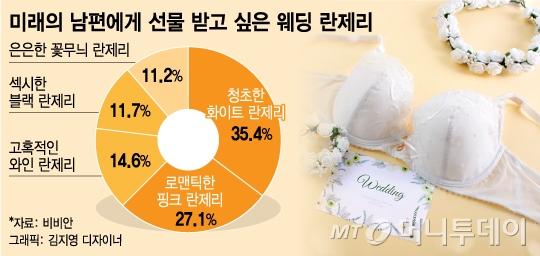 2535 인기 웨딩 란제리는 '화이트'…'커플 잠옷'도 선호
