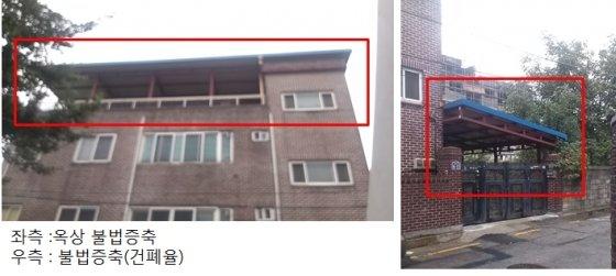 불법 증축된 건축물 대다수가 샌드위치패널 지붕으로 화재시 위험성이 높고, 바람에 취약해 강풍이 불면 지붕이 날아갈 수 있다. /사진=이용재 경민대 교수 제공