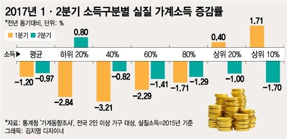 중산층도 소득 감소…중산층마저 무너지고 있다