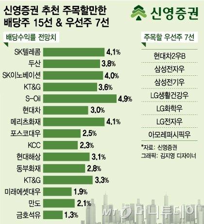 배당株 명가 신영증권이 추천하는 '가을 배당주'