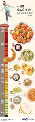 [그래픽뉴스]사실은 칼로리 폭탄! 추석 음식별 열량은?