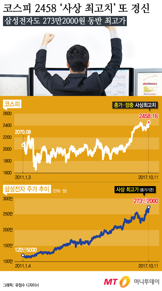 [<strong>그래픽뉴스</strong>] 코스피 2458.16 '사상 최고치' 또 경신