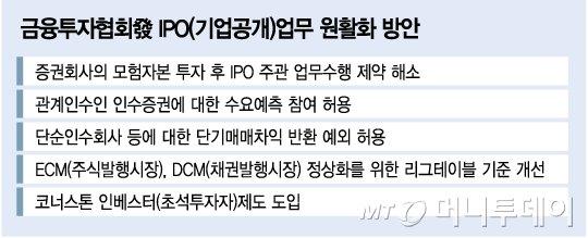 """""""증권가, IPO 활성화 방안 환영…일부 실효성 의문"""""""
