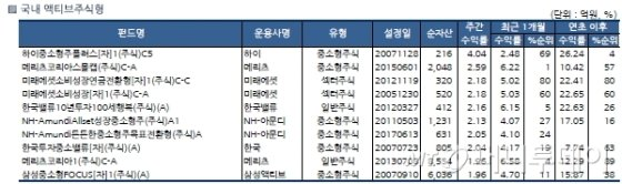 국내 주식형 펀드, 한 주만에 플러스…중소형株 '강세'