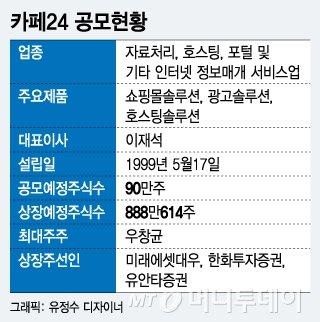 테슬라 1호 카페24… PER 150배가 넘어 고평가 논란