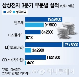 삼성전자, 3Q 매출 62.05조·영업이익 14.53조..사상최대