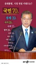 [그래픽뉴스] 문대통령 시정연설 최다 언급 단어 '국민', 두번째는?