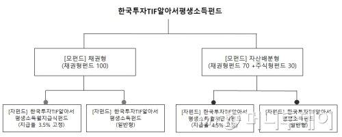 은퇴를 위한 '4% 법칙'…한국운용 평생소득지급 연금펀드 출시