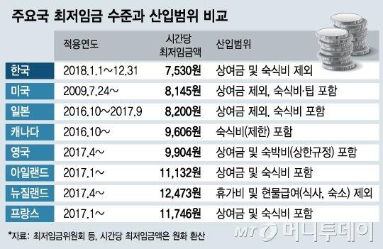 '최저임금 바뀔까' TF 1박2일 토론…산입범위 주목