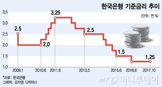 11월 한은, 금리 올릴까?…해외 투자은행들 전망 살펴보니