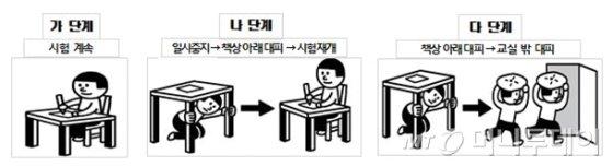 수능 지진 대처 단계별 행동 요령 /사진제공=교육부