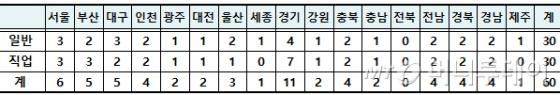 시도별 고교학점제 연구학교 배정안(단위: 교 / 자료: 교육부)