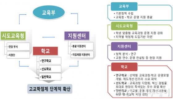 고교학점제 추진 체제 현황(자료: 교육부)