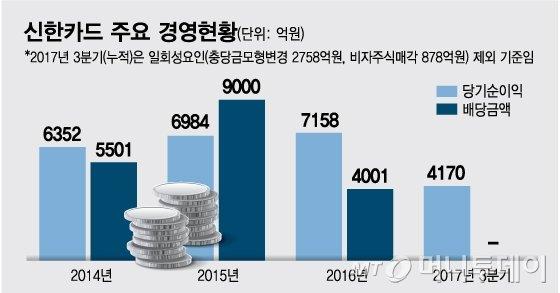 수수료 인하에 신한카드 첫 순익 감소, 신한금융 위상도 '흔들'